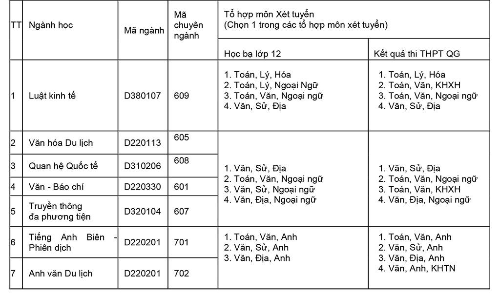 ĐH Duy Tân tuyển sinh khối ngành khoa học XHNV và ngoại ngữ năm 2017 Box3_sctu