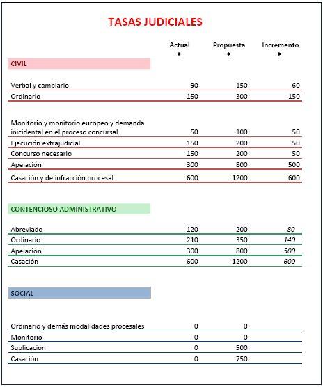 Jueces,  juezas, fiscales y cía. en España - Página 2 1351624520494Tablatasasjudiciales