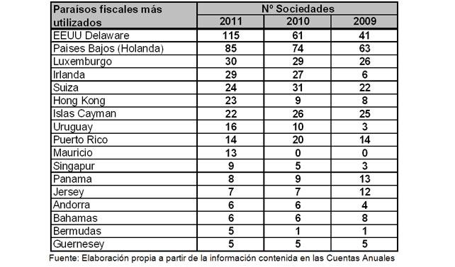 Paraísos fiscales del 90 % de las empresas del Ibex 35 [España] 1367935691452grafico