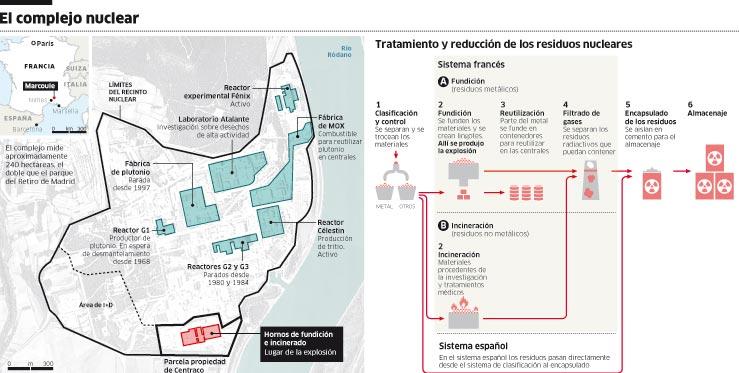 Francia, nuclear. Ocultan radiactividad de la explosión en instalación de Marcoule. 131586825816211c6
