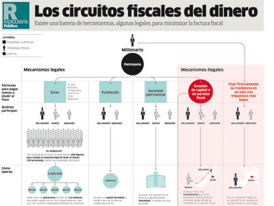 España: Impuestos de patrimonio, renta y sociedades. Presión clasista del capital. 1316294808626ricosdn
