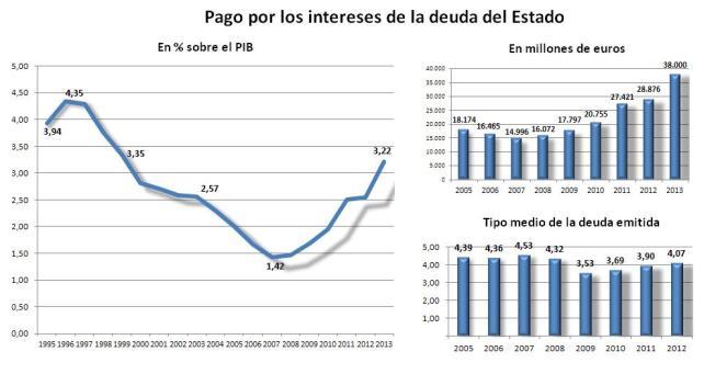 Deuda con patria y patria con deuda. España debe más que nunca. 1348340970061intereses-deudac4