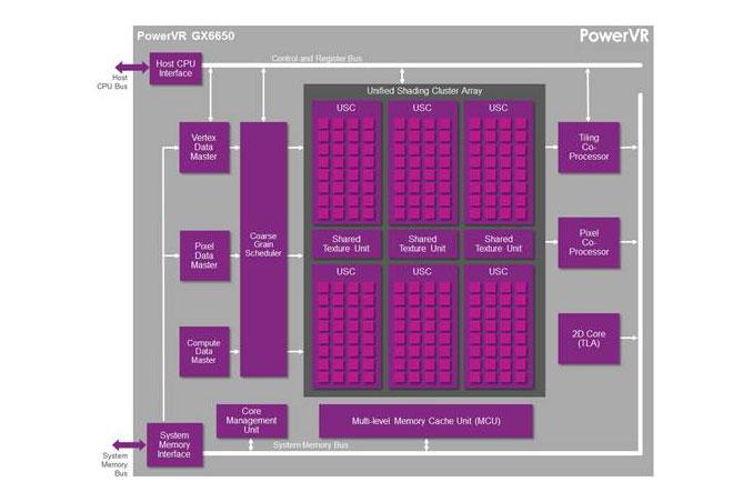 GX6650, le GPU de PowerVR pouvant concurrencer le TEGRA K1 ? Image002_678x452