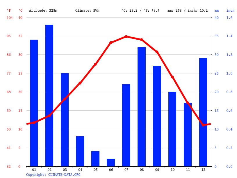 [Fiche] Arizona elegans ssp   Climate-graph