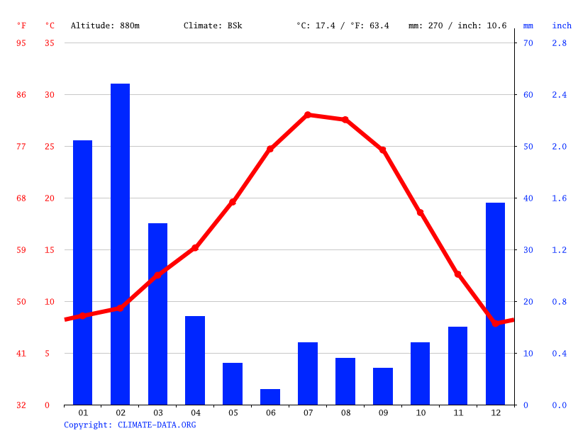 [Fiche] Lampropeltis californiae   Climate-graph