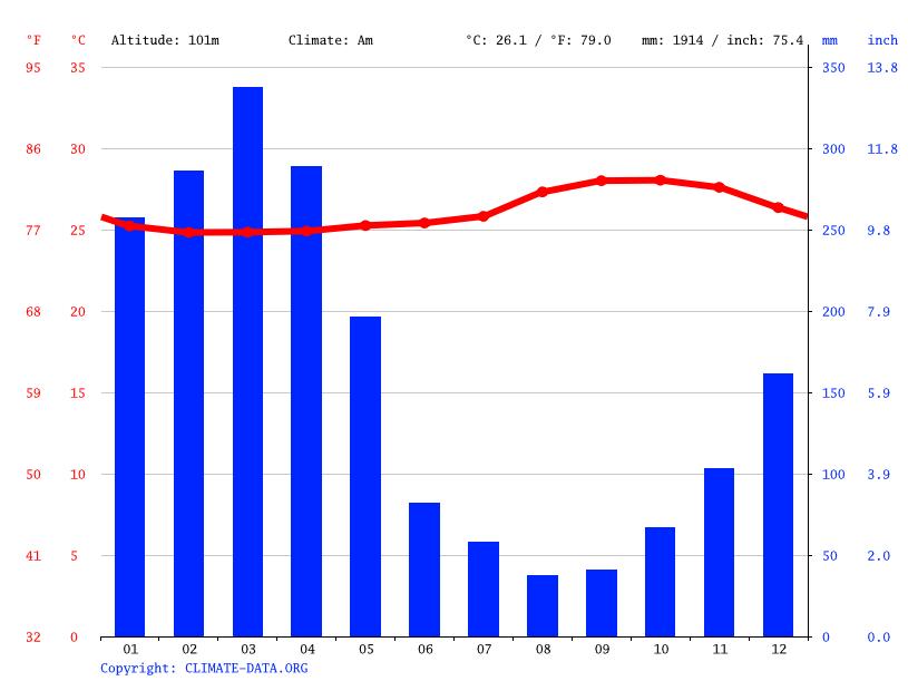 [Fiche] Boa constrictor  Climate-graph
