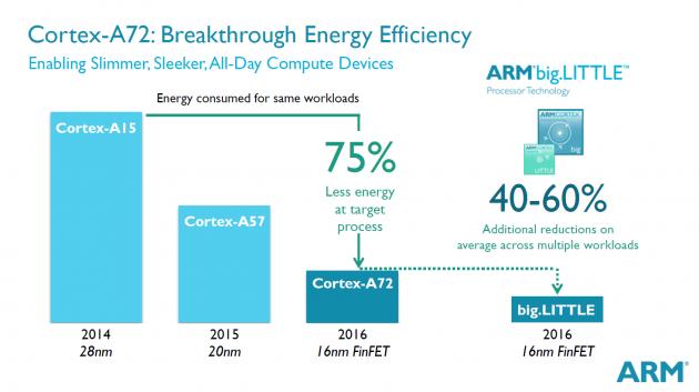 ARM présente son Cortex A72, x3.5 plus puissant que l'A15 Cortex-A72-conso-630x353