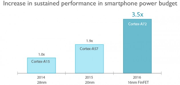 ARM présente son Cortex A72, x3.5 plus puissant que l'A15 Cortex-A72-performance-630x299