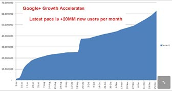 Google+(G+) User Growth Will Shock People Nl_image122911