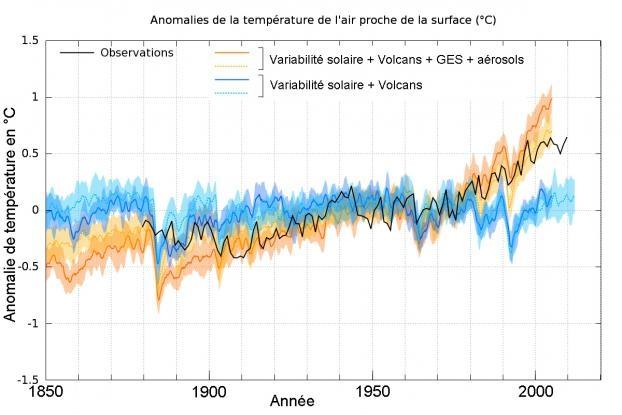 COP 21>>Faut-il condamner les climatosceptiques par sanction ou jugement? - Page 2 Figure_4_1_dli3_nxu3