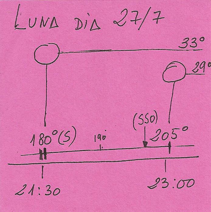 Observación urbana de La Luna en colaboración con el Ayto de Algeciras. 27 de Julio de 2012. Situacion_Luna_Viernes_27_de_Julio_de_2012_rcq1