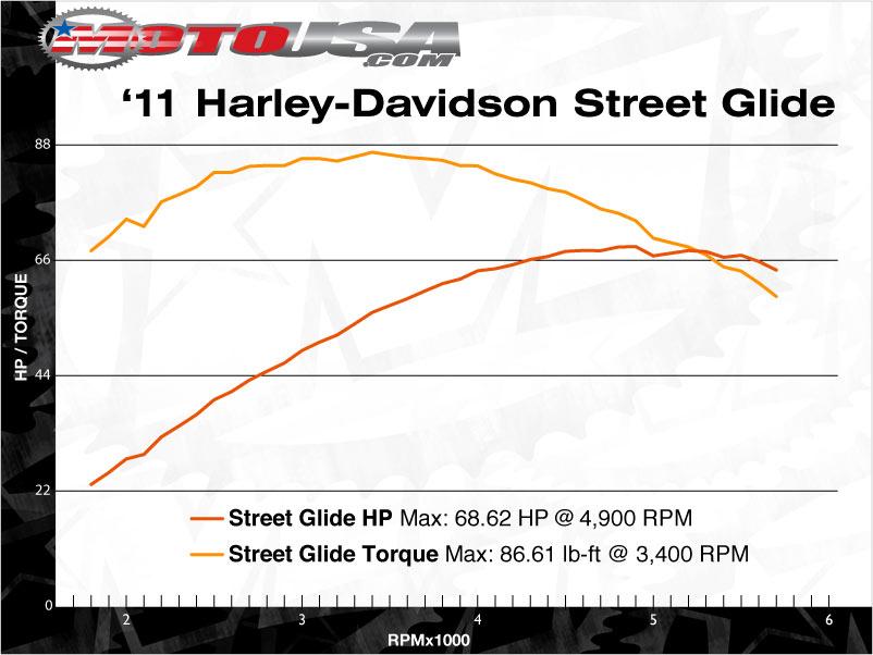 nombre  de cv gagnés en stage 1 11_harley_streetglide