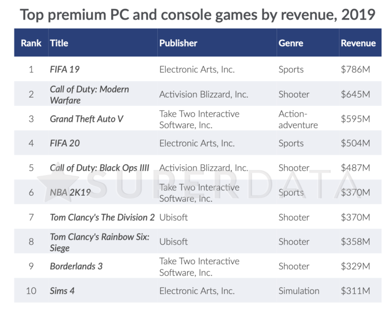 The (Hypocritical) Gaming Sales and Finance Thread - Page 15 Screenshot-2020-01-03-at-13-03-40-768x616.original