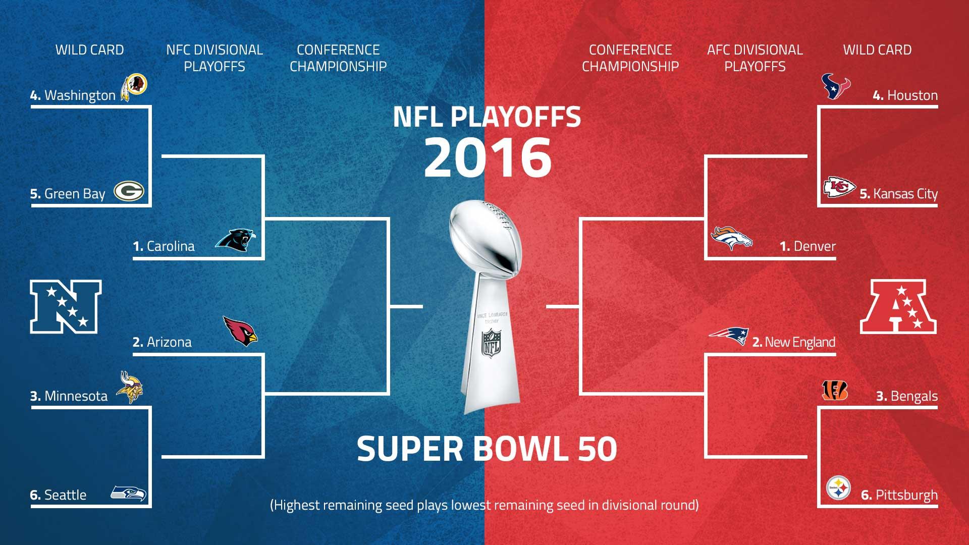 [HILO UNICO] NFL 2019/2020 - Página 4 Nflplayoffbracket_fl81wdctn8hp16m1ujjr1l29d