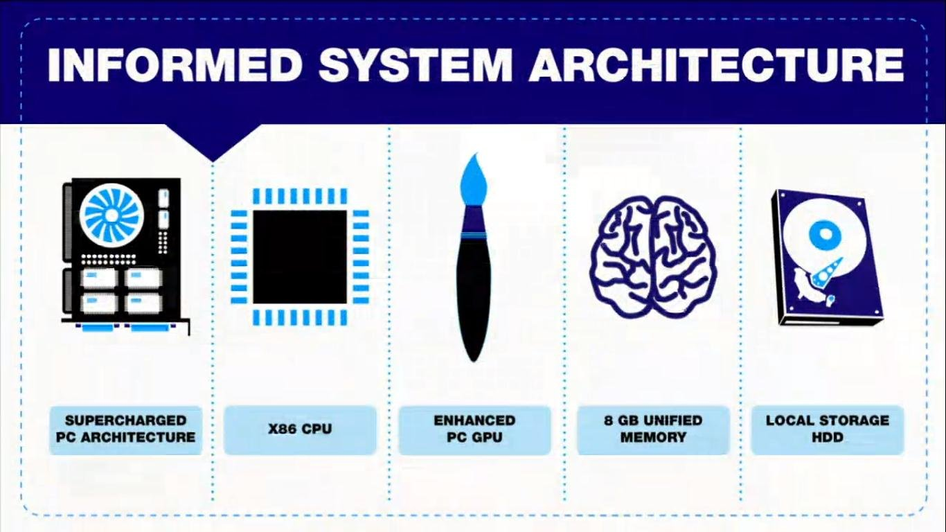 Detalhes da arquitetura do PS4 (PDF Oficial) Original