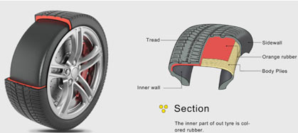 Les différentes techniques pour mesurer l'usure de ses pneus Temoin_usure_gomme_couleur_v
