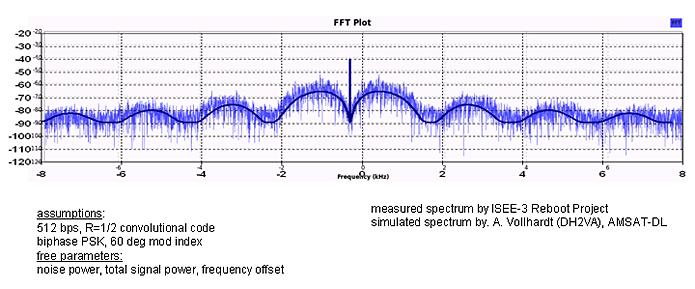 [Paléoastronautique]  ICE/ISEE 3 - Page 2 Isee.sim_spectrum
