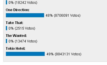 """Tokio Hotel ganó la batalla de """"Boy bands"""" - mtvla.com 825793"""