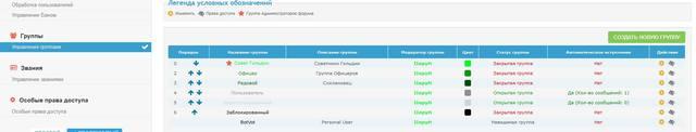 Помогите плиз с присвоением статусов пользователей 15359620_m