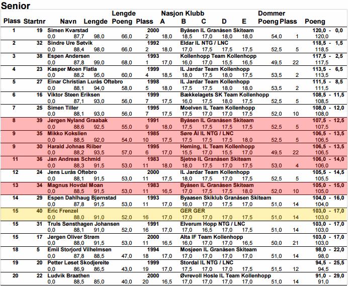 Двоеборье. FIS World Cup 2017-2018 19464345