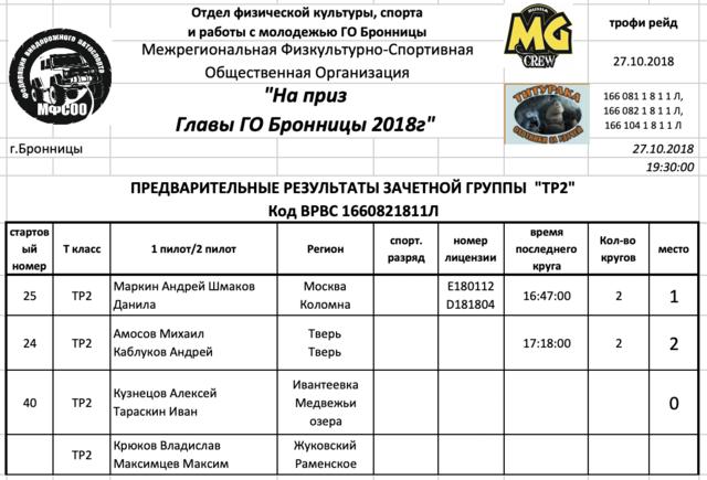 27 октября, кольцевая внедорожная гонка RUTEC MASTERs, Московская область 24007606_m
