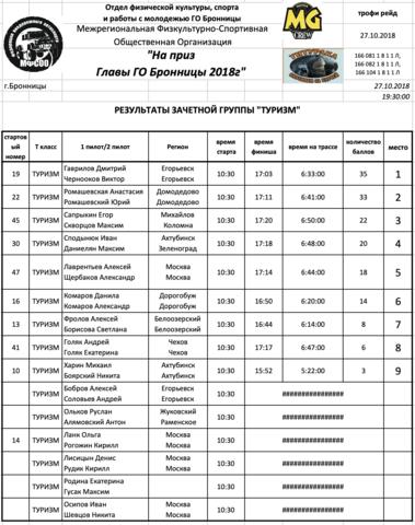 27 октября, кольцевая внедорожная гонка RUTEC MASTERs, Московская область 24007608_m