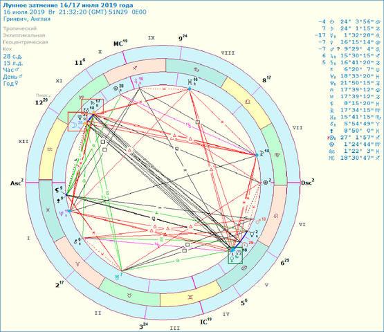 Лунное Затмение 16/17 Июля 2019 года  Особенность события - в Уникальных Конфигурациях. 27214301_m