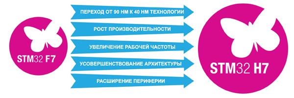 STM32H7. Статьи, заметки, очерки, разное... 31440447