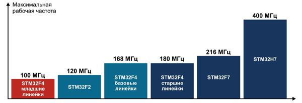 STM32H7. Статьи, заметки, очерки, разное... 31440573