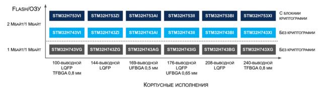 STM32H7. Статьи, заметки, очерки, разное... 31442587_m