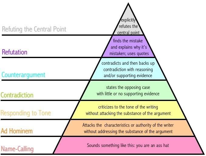 PsyFi WOOHOO! Argument-pyramid