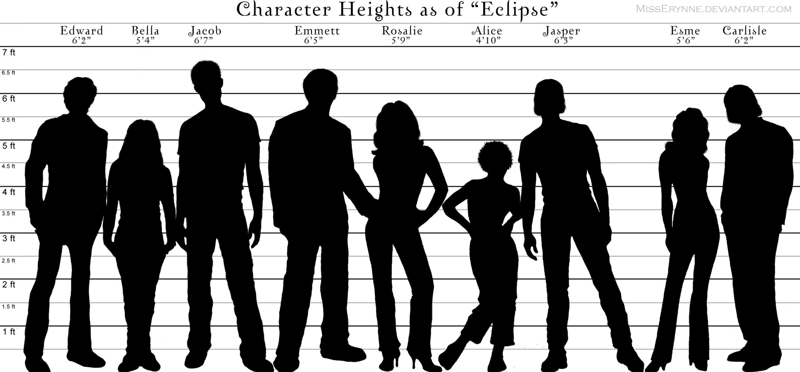 Charakter Heights Chart-Character-Heights-Comparison-twilight-series-2529425-2560-1190