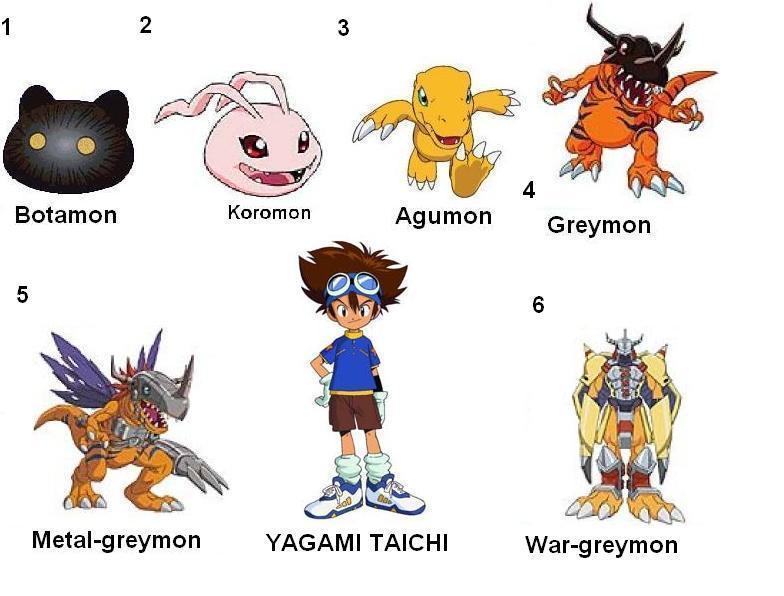 Digimon Agumon-digivolutions-digimon-8840498-784-596