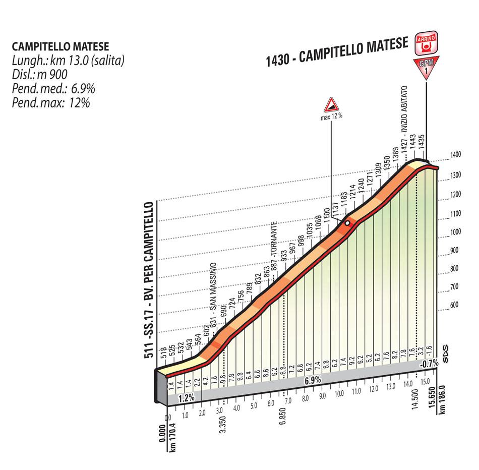 Giro D'Italia 2015 (Fight For Pink) (2.UWT) - Página 2 Tappa_08_S02