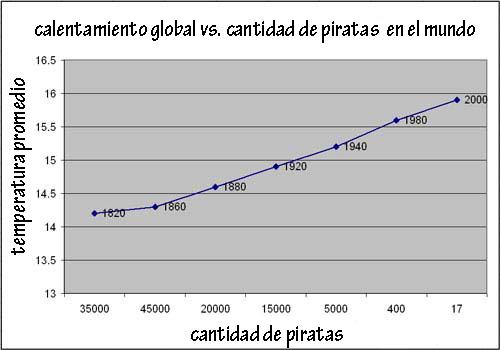 Pastafarismo, o la religión verdadera PirateGraph