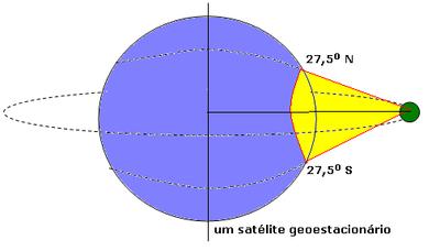Órbitas Geoestacionárias 400px-Geoestacion%C3%A1rio