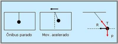 Forças fictícias num referencial não inercial 400px-Fig.1