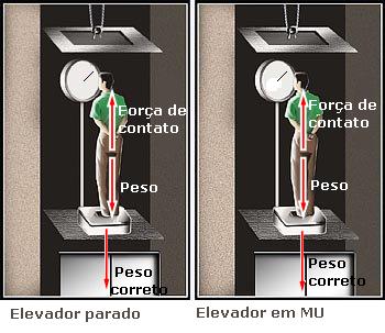 Física nos elevadores - Uma outra abordagem TrakIIelevador