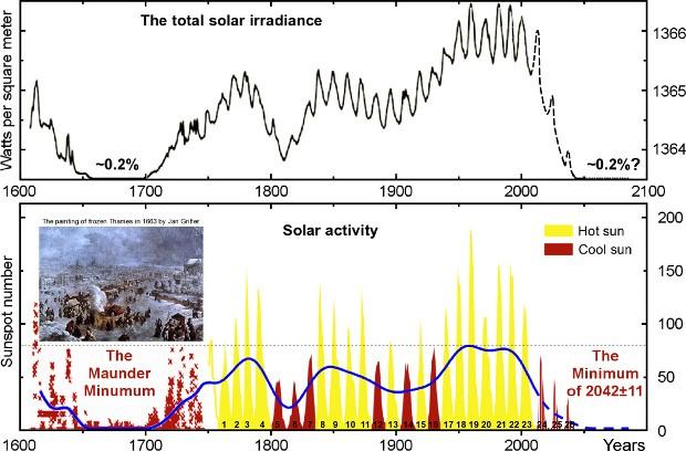 Une nouvelle ère glaciaire débutera en 2014 Sun-Dictates-Earth-Climate-ede39