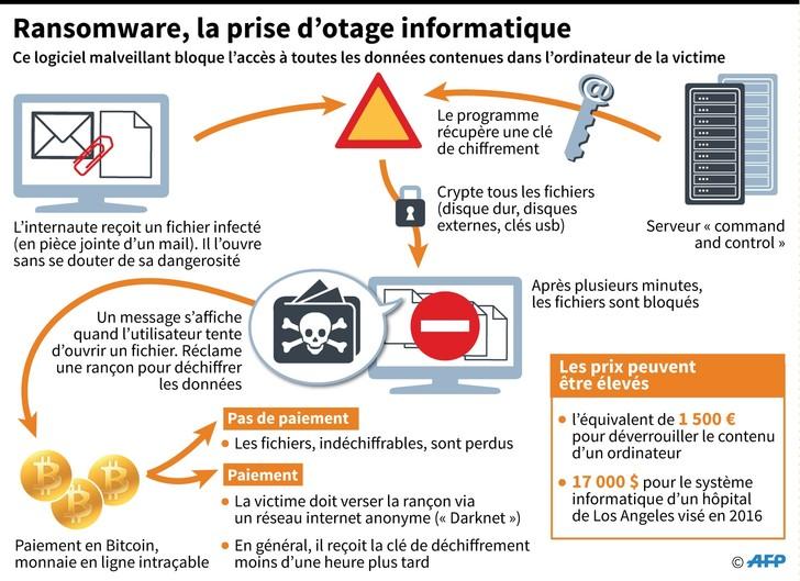 Cyberattaques: le parquet de Paris ouvre une enquête en France  Ransomware-prise-otage-informatique_2_728_529