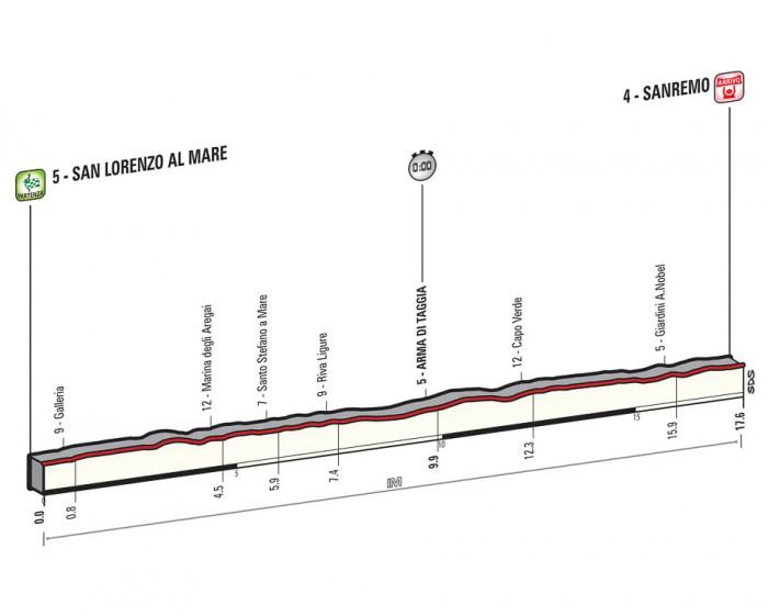 Giro de Italia 2015 12_2015_1