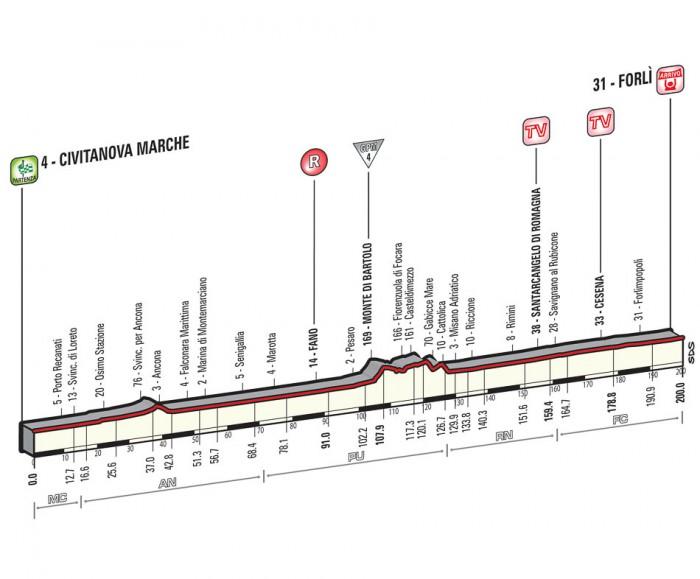 Giro de Italia 2015 12_2015_10