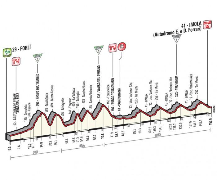 Giro de Italia 2015 12_2015_11