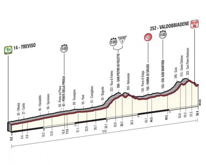 Giro de Italia 2015 12_2015_14