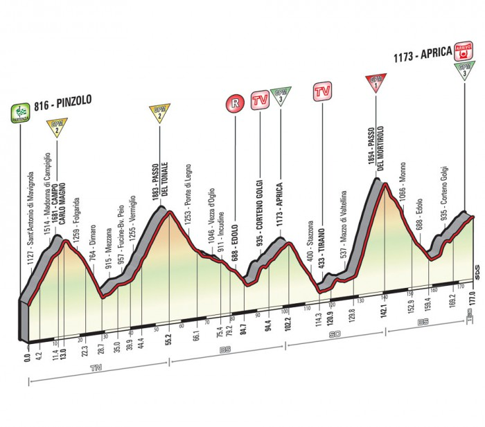 Giro de Italia 2015 12_2015_16