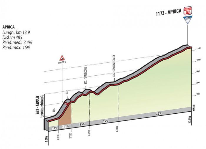 Giro de Italia 2015 12_2015_16_F