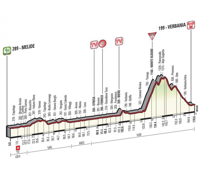 Giro de Italia 2015 12_2015_18