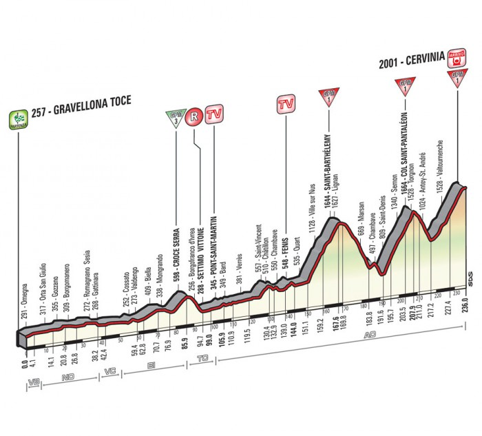 Giro de Italia 2015 12_2015_19