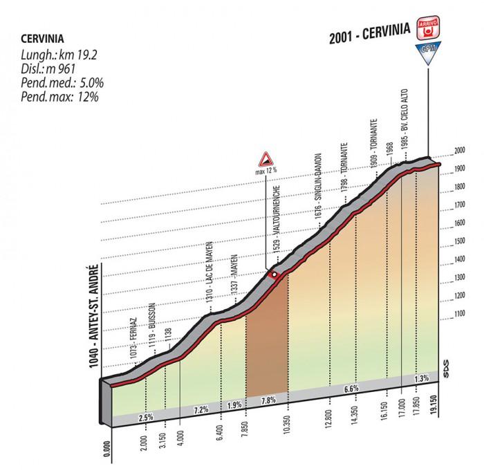 Giro de Italia 2015 12_2015_19_F