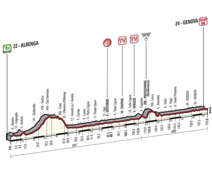 Giro de Italia 2015 12_2015_2